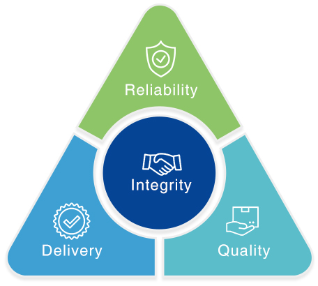 milestones_integrity