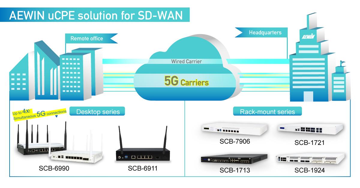ucpe sd-wan network appliance