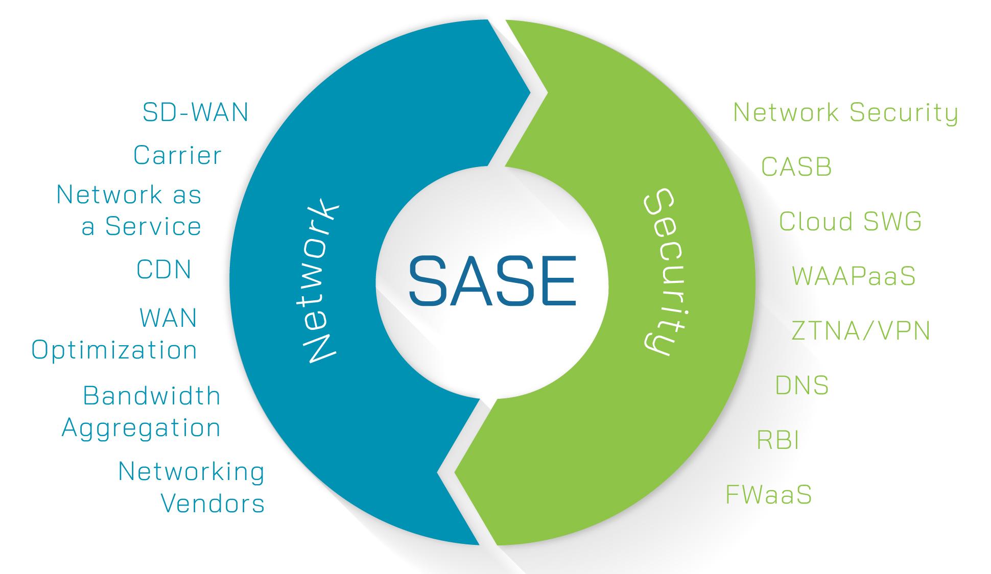SASE - Secure Access Service Edge